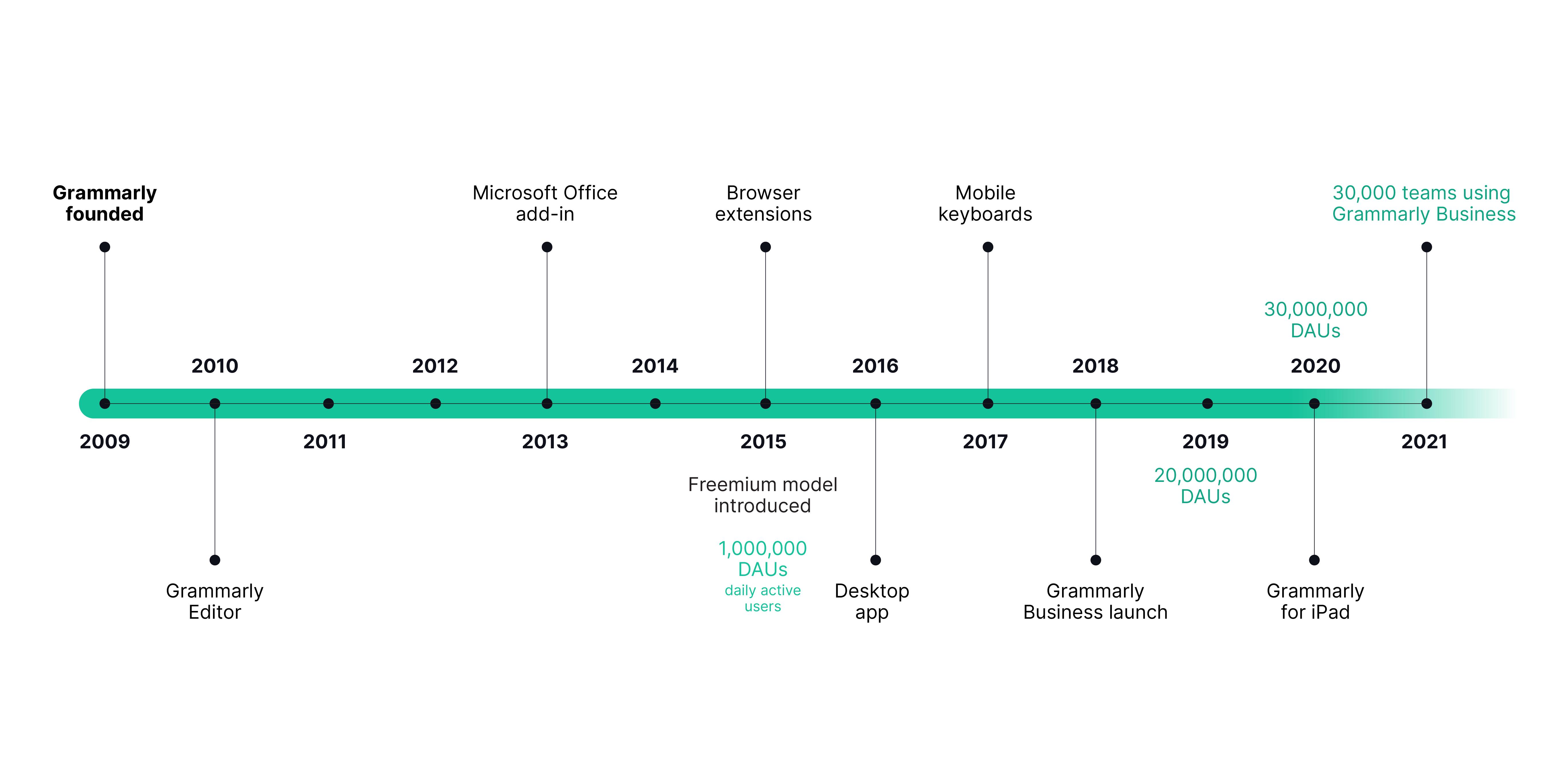 Grammarly timeline